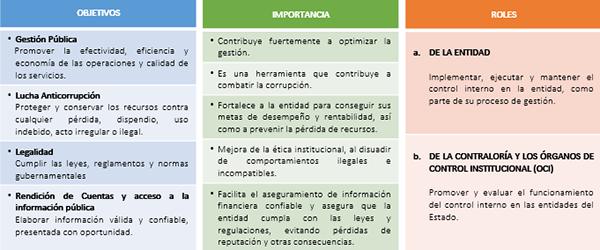 Concepto y sistema de control interno for Oficina nacional de evaluacion